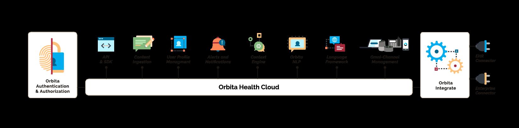 Orbita Platform webpage featuring core platform modules graphic